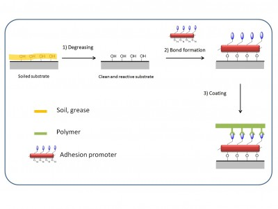 adhesion promoter solvent